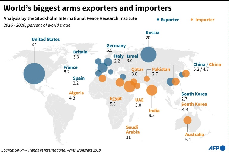 Graphic charting the world's top 10 arms exporters and importers, according to analysis by the SIPRI.