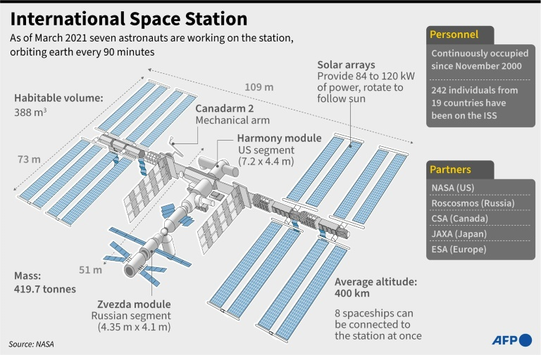 Diagram of the International Space Station (ISS).